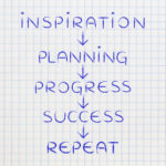getting inspired, followed by planning and progress on repeat until success