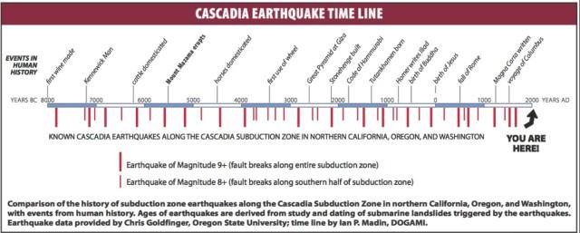 Disaster Planning – Pacific Coast Tsunami Preparations