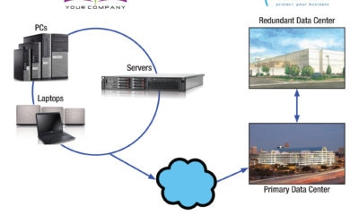 Cloud Disaster Recovery – Why the hype?