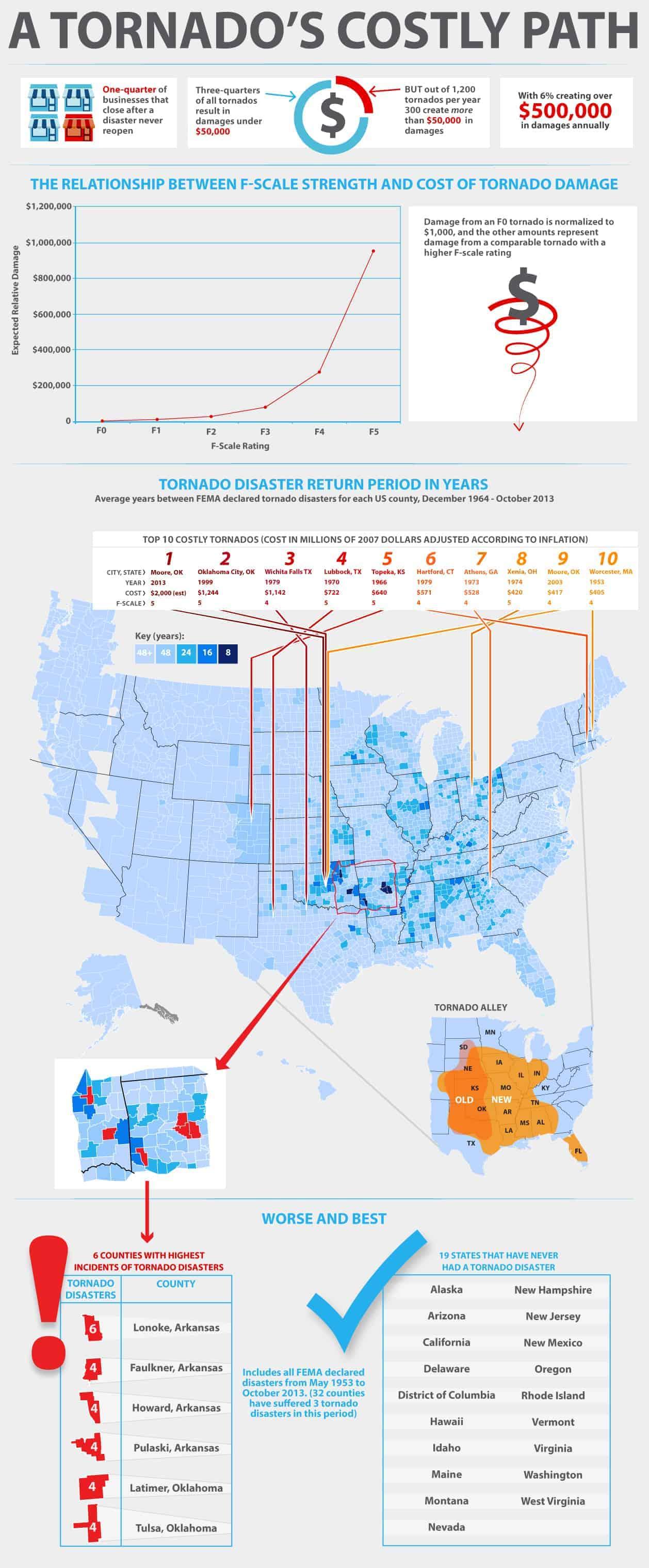 tornados-costly-path-web1
