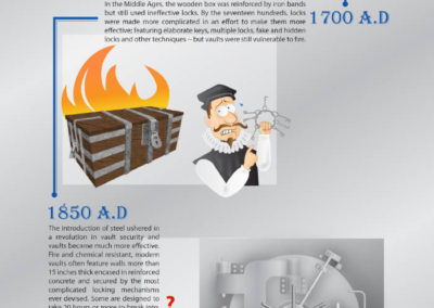 The History of Data Vaults