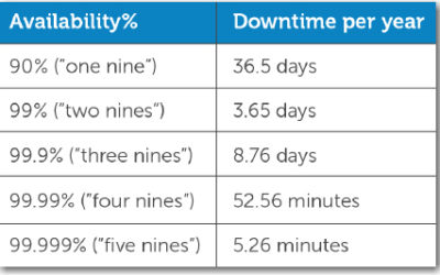 Why Five 9s Uptime Means You've Made It
