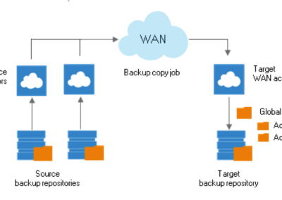 WAN Acceleration for all Cloud Disaster Recovery Customers