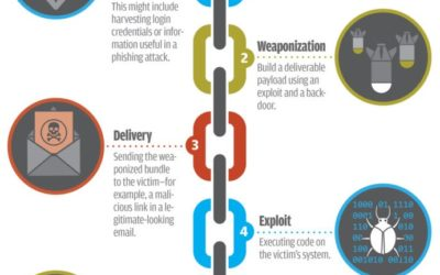 The Cyber Kill Chain