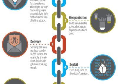 The Cyber Kill Chain