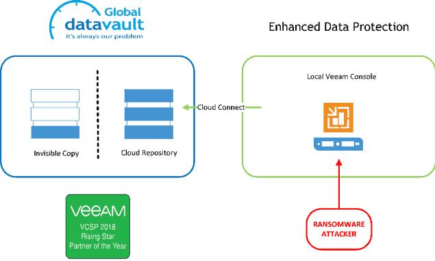 enhanced data protection