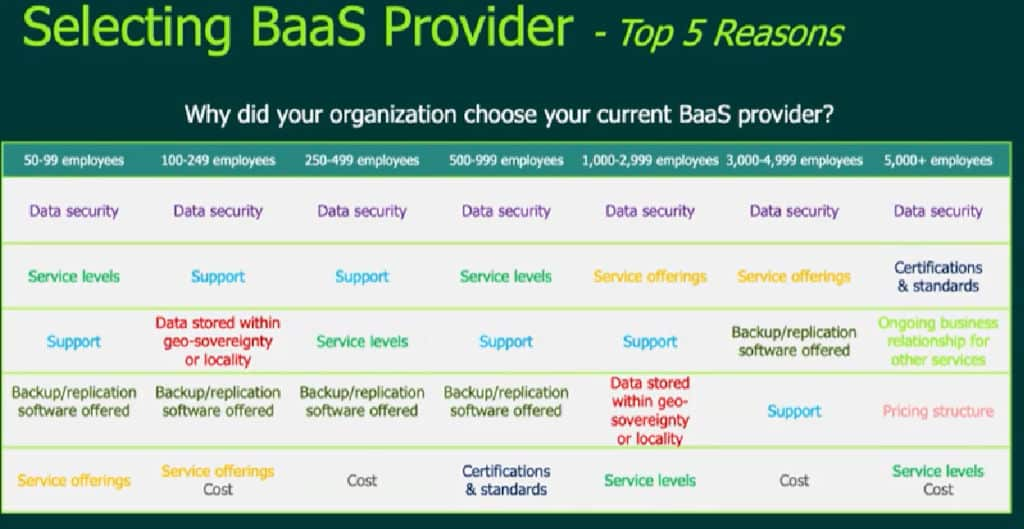 BaaS Providers