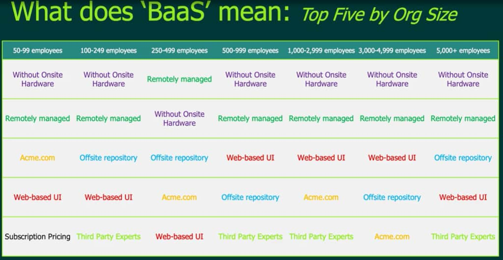 BaaS Organization