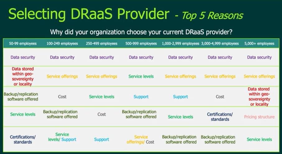 DRaaS Providers