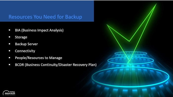 what resources are needed for backup